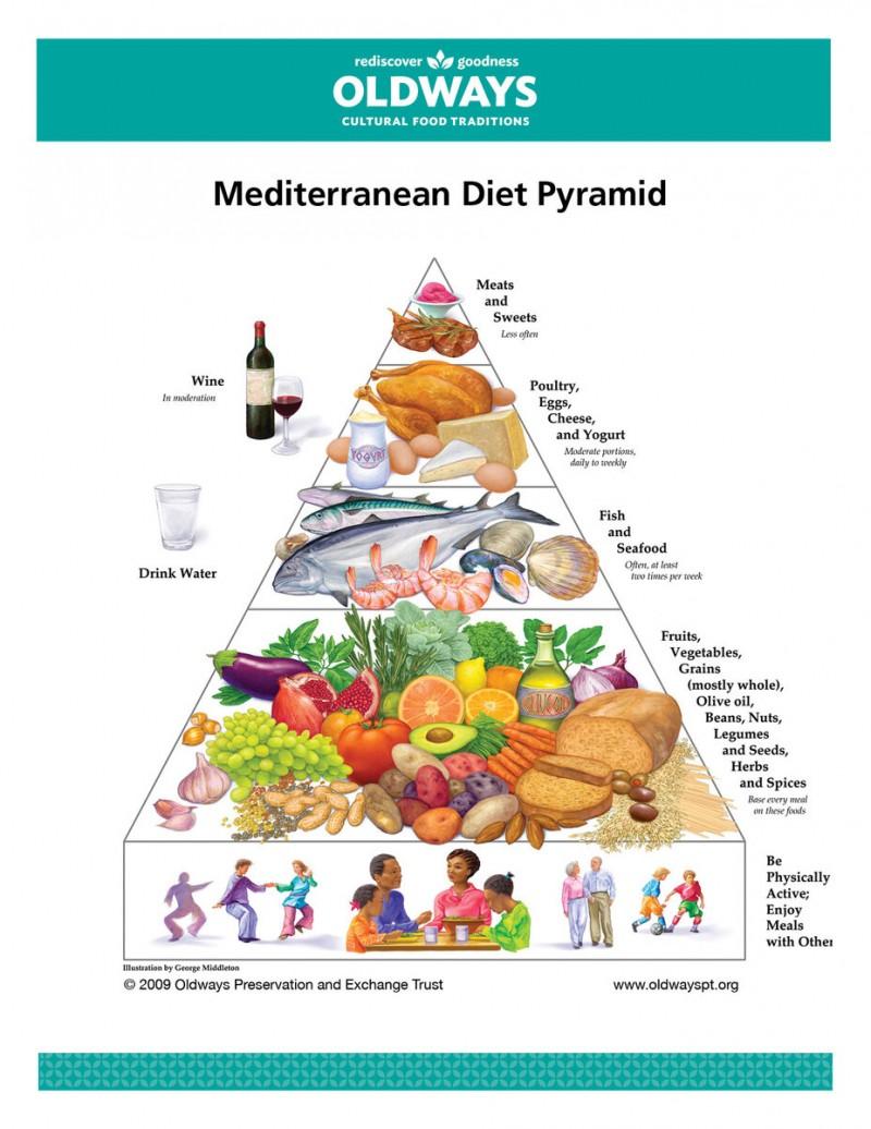 Пирамида Средиземноморской диеты (MED)