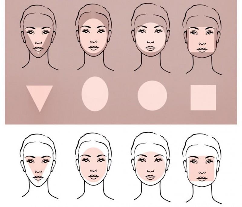 Основные формы лица