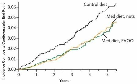 Снижение на 31% рисков смерти от сердечно-сосудистых заболеваний при соблюдении Средиземноморской диеты + оливковое масло (Med diet + EVOO)