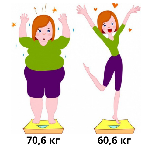 Похудела на 10 кг без мучений и строгих диет. Рассказываю как.