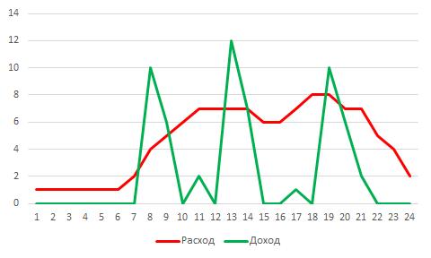 Пример нормального расхода и получения энергии в течение дня