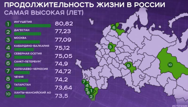На карте показаны места расположения первой десятки регионов России по продолжительности   жизни.  Это незначительная часть России.