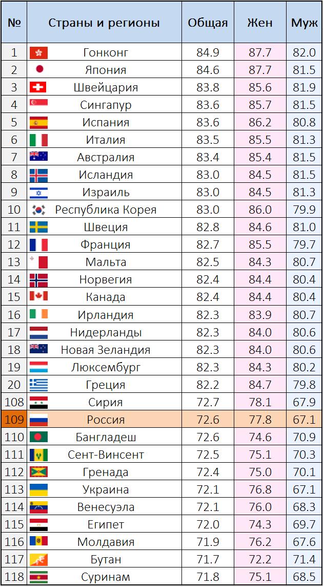 Почему в России мужчины живут на 10 лет меньше женщин
